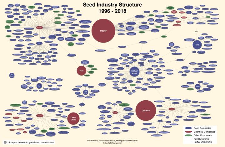 Seed2018